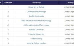 HOT: Tạp chí THE công bố danh sách các trường Đại học tốt nhất thế giới, châu Á lần đầu tiên có trường lọp top 22