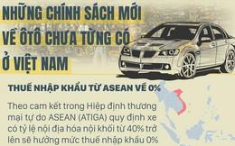 [Infographic] Những chính sách chưa từng có về ôtô ở Việt Nam năm 2018