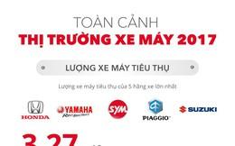 [Infographic] Toàn cảnh thị trường xe máy Việt Nam 2017
