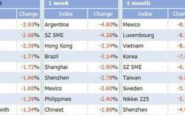 Việt Nam lọt top 3 thị trường chứng khoán giảm mạnh nhất thế giới 1 tháng qua