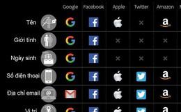 Các hãng công nghệ lớn nắm những thông tin nào của người dùng?