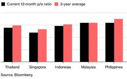 Bloomberg: Chứng khoán Đông Nam Á sẽ diễn biến tốt trong năm 2019