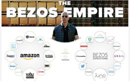 Đế chế khổng lồ tạo nên khối tài sản hơn 100 tỷ USD của Jeff Bezos: Amazon chỉ đóng góp 1 phần!