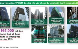 Tp.HCM: Thị trường văn phòng tiếp tục khan hiếm nguồn cung trong quý 1/2019