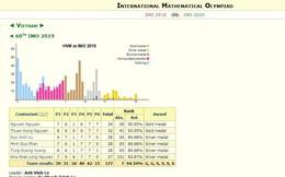 Thái Lan vượt Việt Nam tại Olympic Toán quốc tế