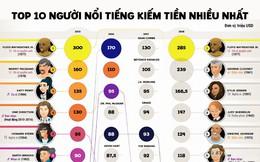 [Infographic] Top 10 người nổi tiếng kiếm tiền nhiều nhất