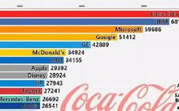 Video cực hay về sự thăng trầm của các thương hiệu hàng đầu thế giới: Apple là một con quái vật thực sự