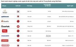 """Sự di chuyển loạt thương hiệu lớn """"tránh bão"""" khỏi Trung Quốc và điểm đến Việt Nam"""