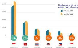 Top 10 sàn thương mại điện tử Đông Nam Á: Phân nửa thuộc về Việt Nam