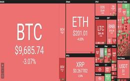 Bitcoin liên tục lao dốc, thị trường nhuốm đỏ
