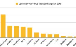 Đã có 12 ngân hàng công bố kết quả kinh doanh năm 2019