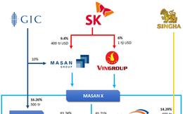 Nhóm GIC giữ nguyên 16,26% cổ phần, Masan sẽ tiếp quản 83,74% cổ phần công ty sở hữu chuỗi Vinmart và VinEco