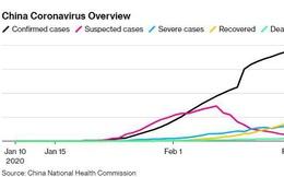 Trung Quốc lại thay đổi phương pháp thống kê, số lượng ca nhiễm Covid-19 giảm mạnh