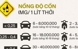 Chú ý: Đây là các mức xử phạt mới đối với các lỗi vi phạm giao thông thường gặp, đã áp dụng từ 1/1/2020