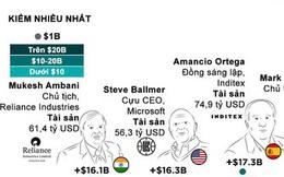 Những tỷ phú kiếm nhiều và mất nhiều tiền nhất năm 2019