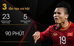 Những con số khiến HLV Park Hang-seo phải suy nghĩ lại về vị trí của Quang Hải ở U23 Việt Nam: Người mở lối vẫn đang tìm đường