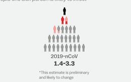 Hiểu đúng về hệ số lan truyền R0 trong dịch corona: Đừng để những con số đánh lừa bạn