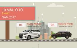 [Infographic] Top 10 mẫu xe ế nhất năm 2017, hãng nào có nhiều đại diện nhất?