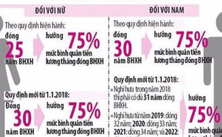 Chênh lệch mức lương hưu trước và sau 1/1/2018 được xử lý như thế nào?