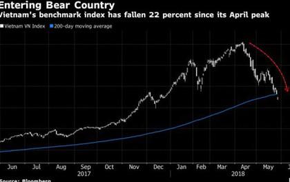 Việt Nam: Thị trường tốt nhất châu Á hóa 'gấu' chỉ trong vài tuần